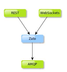 Zato as a Python API gateway architecture