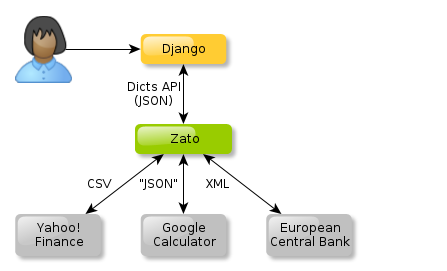 Integrating Django with exchange rate web services in 10 lines of