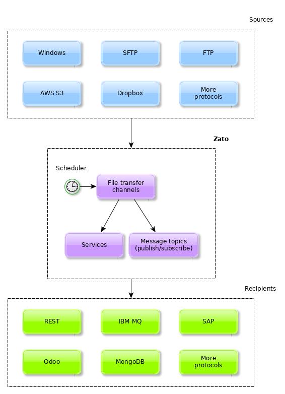 File transfer web-admin menu