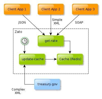 A diagram