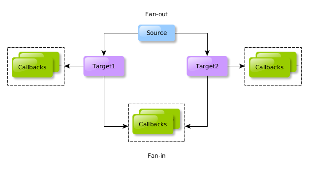 Fan-out / fan-in integration pattern