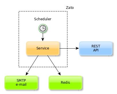 Sample integration process