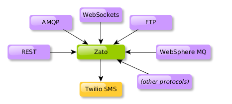 Building a protocol-agnostic API for SMS text messaging with