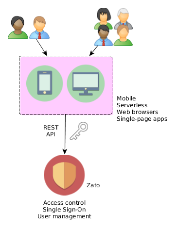 Zato Single Sign-On and User Management APIs